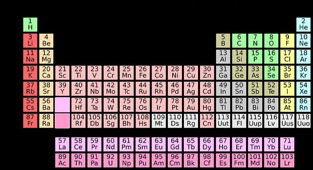 Tablica Mendelejewa - układ